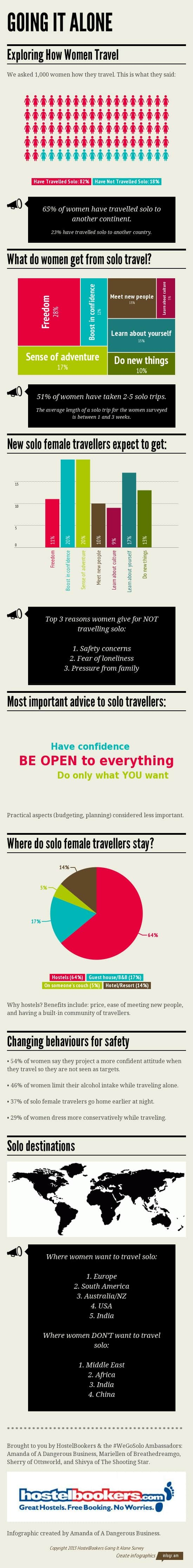 Women still love to travel solo